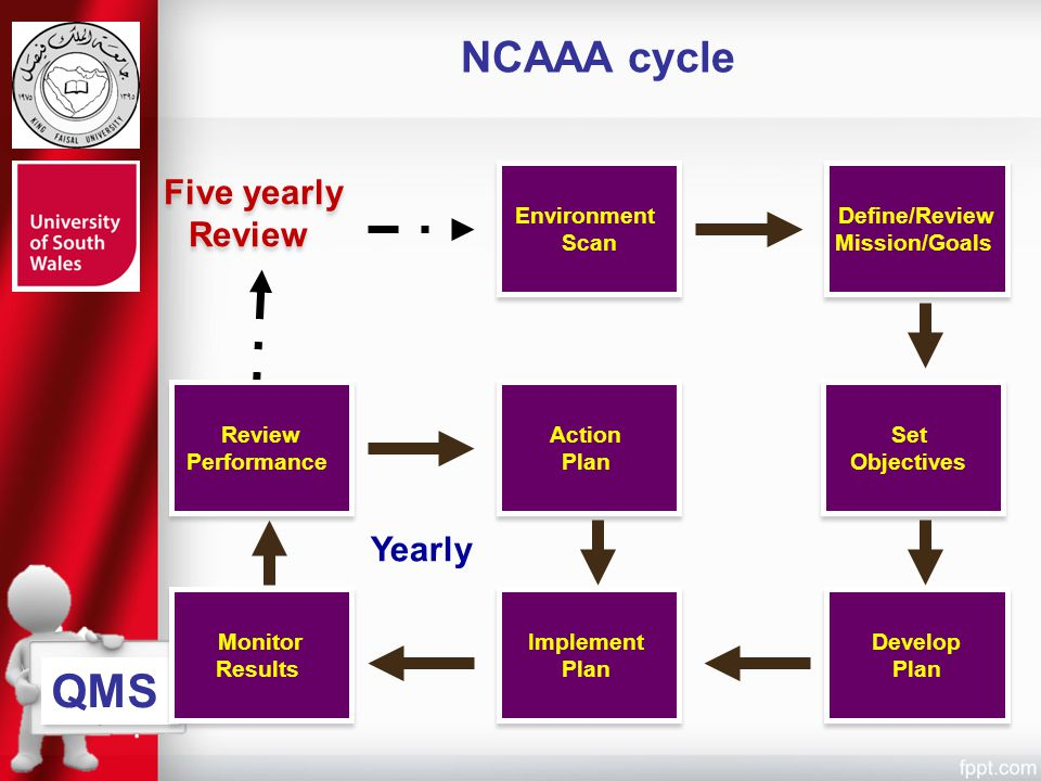 QMS NCAAA cycle Five yearly Review Yearly Environment Scan