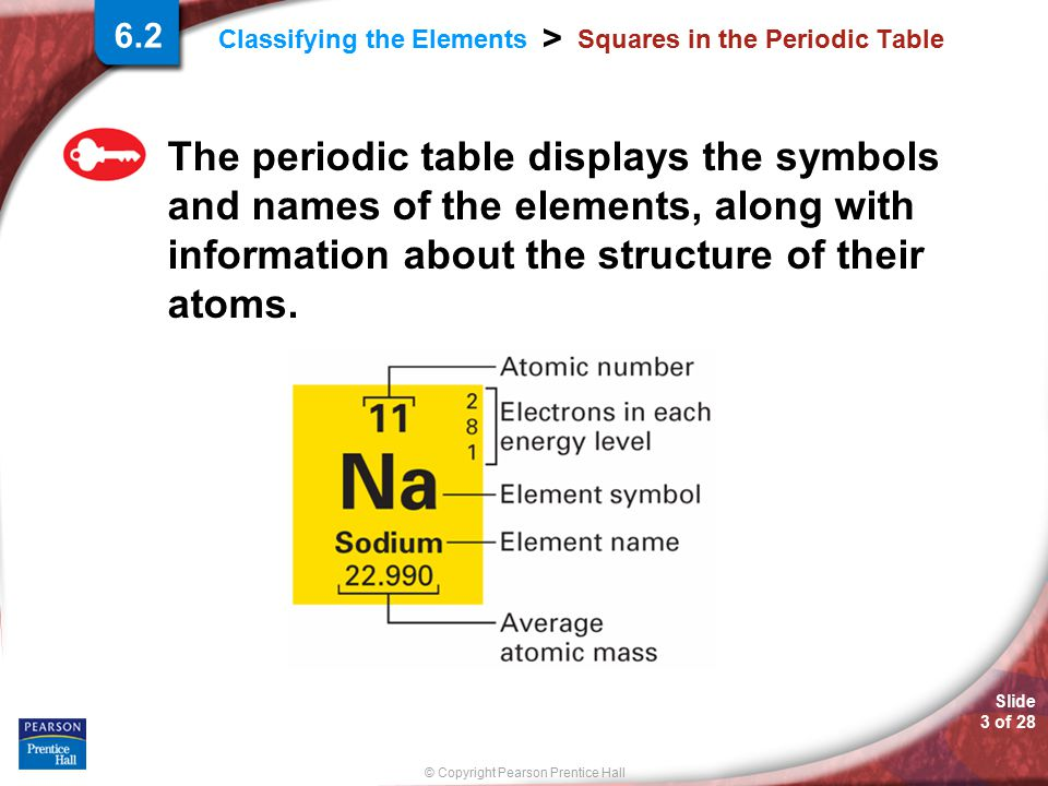 Classifying the elements ppt video online download squares in the periodic table urtaz Images