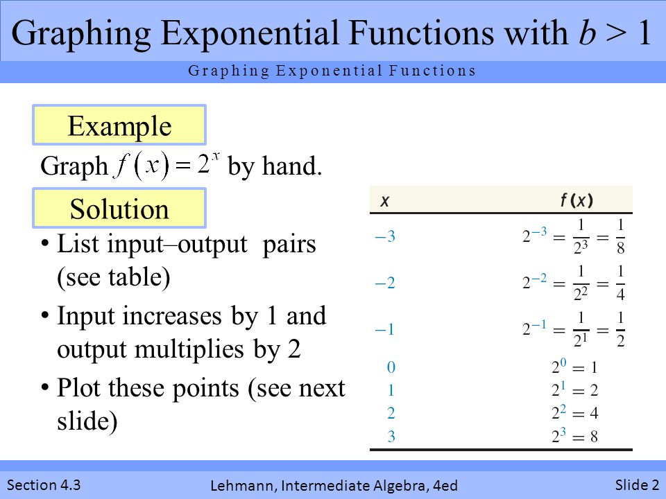 Graphing Exponential Functions ppt download – Graphing Exponential Functions Worksheet Algebra 1