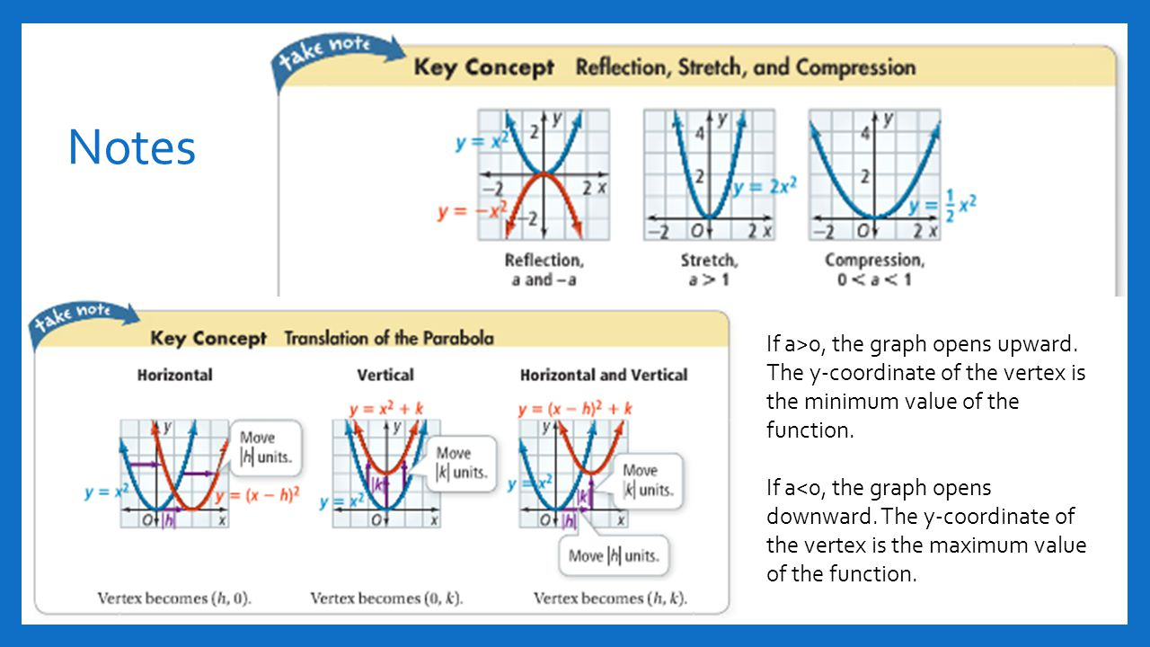 Section 41 and 42 quadratic functions ppt video online download notes if a0 the graph opens upward the y coordinate of falaconquin