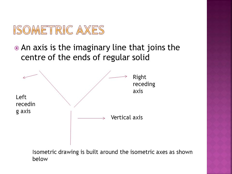 ISOMETRIC AXES An axis is the imaginary line that joins the centre of the ends of regular solid. Right receding axis.