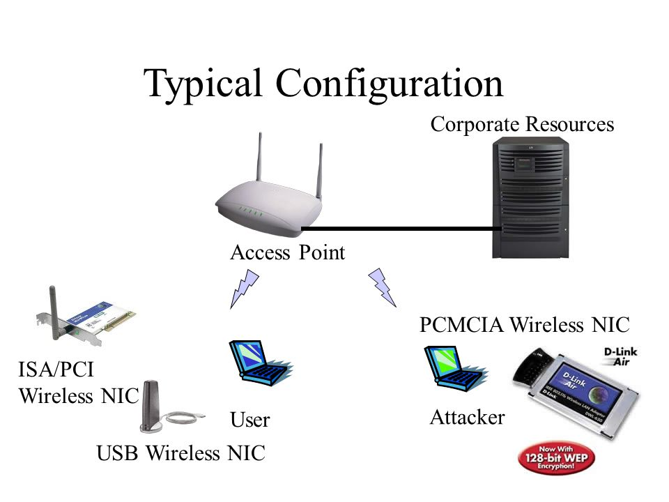 Wireless Insecurity ppt download – Diagram Of A Wireless Nic