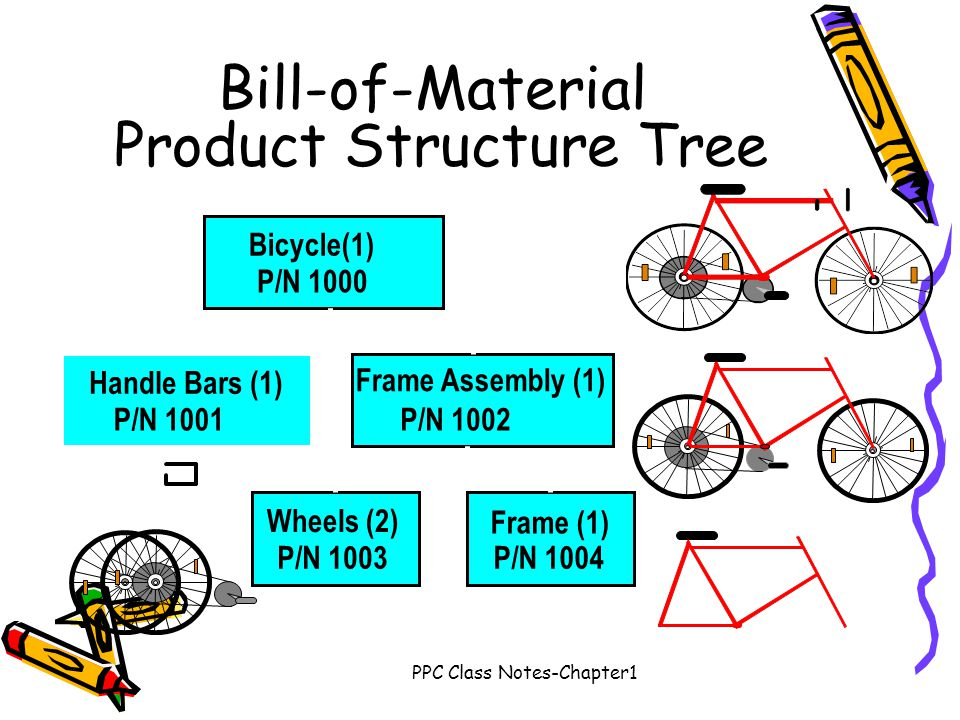Bill-of-Material Product Structure Tree