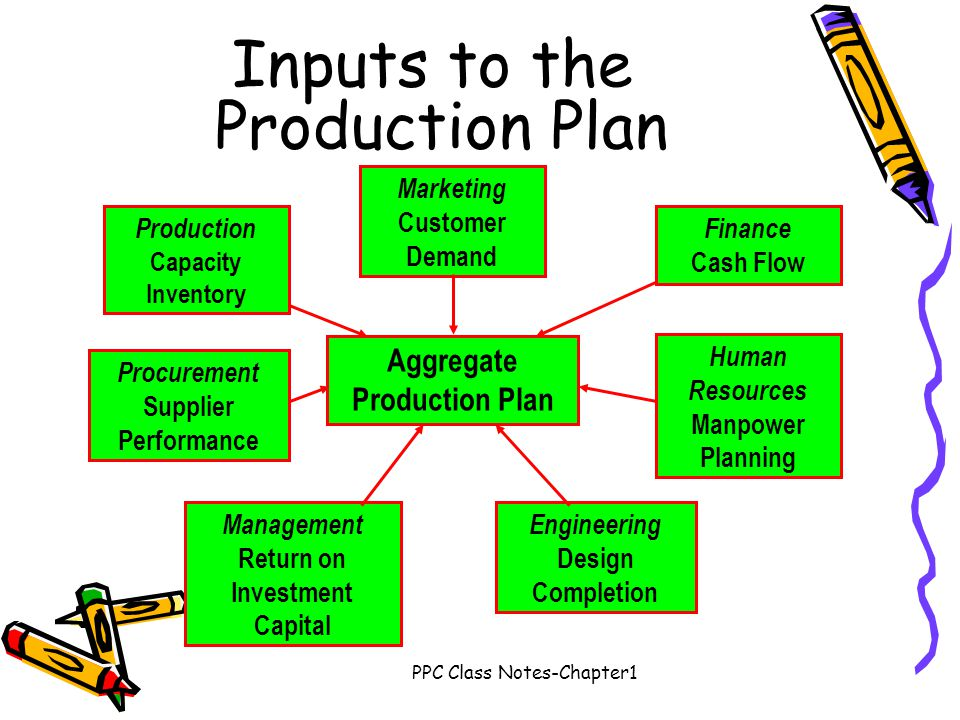 Inputs to the Production Plan