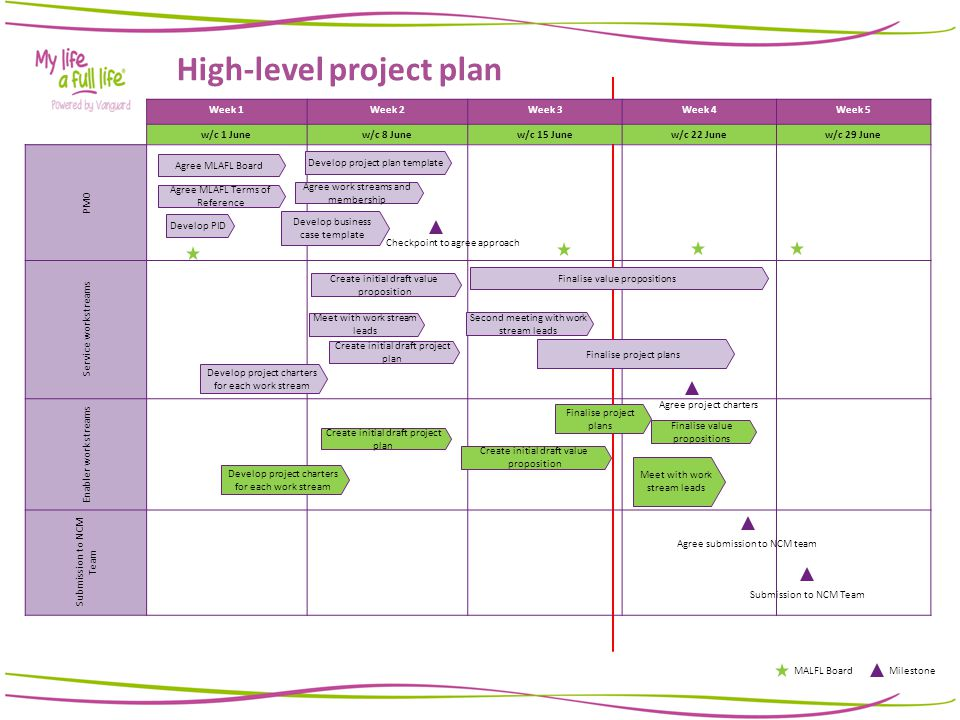 high level project plan template ppt weekly progress report ppt video online download
