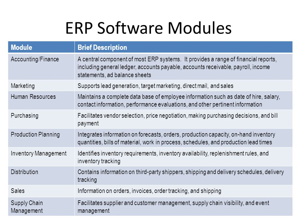 Mrp And Erp Chapter Ppt Video Online Download