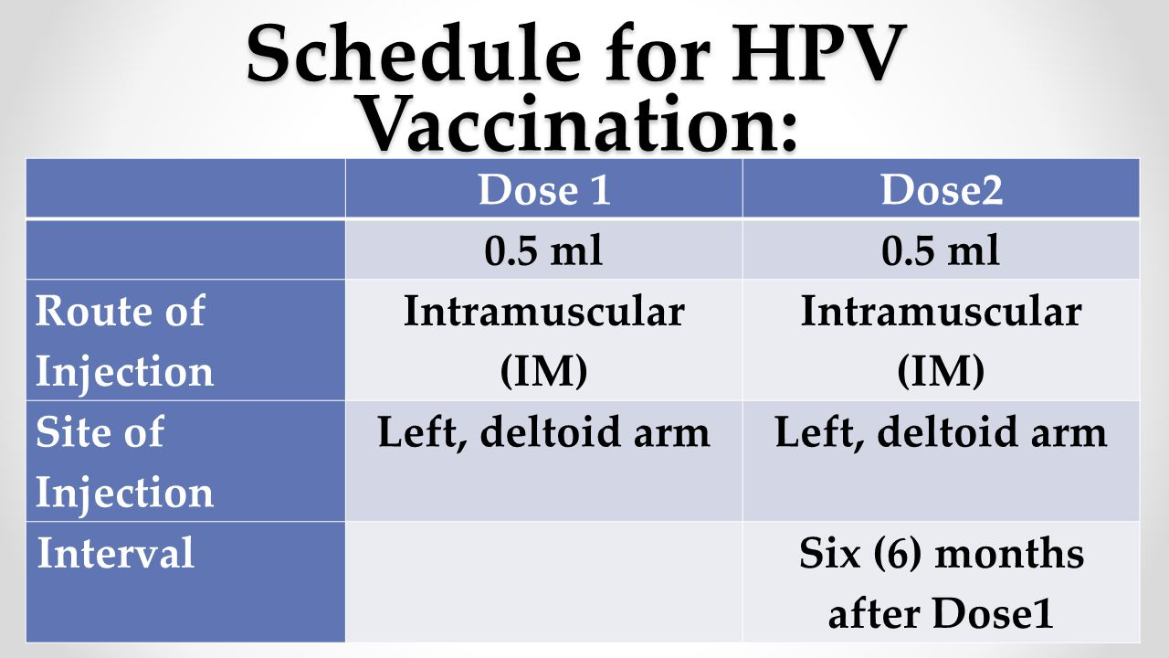 Schedule for HPV Vaccination: