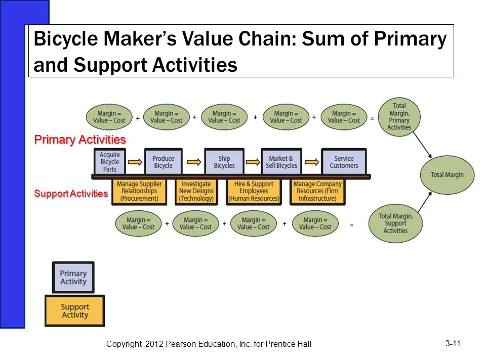 primary and support activities of value The value network in termns of primary activity categories, drivers of cost and  value, and strategic  to analyze in more detail critical support activities such as .