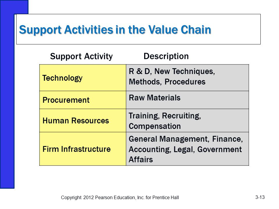 value chain research paper Zimbabwe chemical industries value chain analysis zeparu occasional research paper no4/2014 363 value chain map.