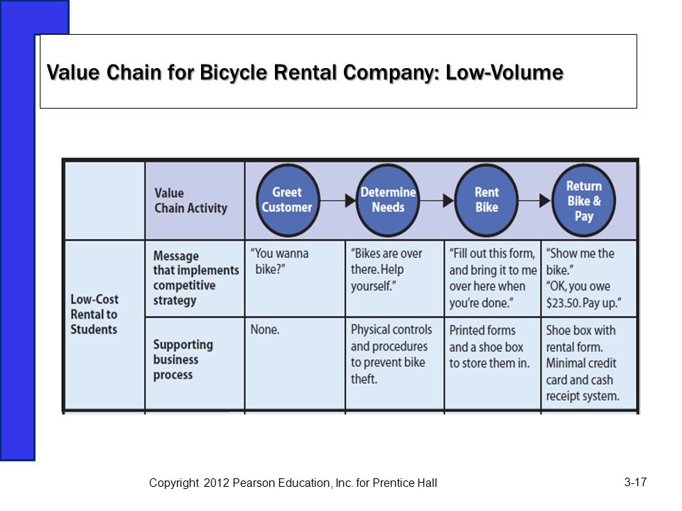 value chain of car rental The upstream value chain of us automotive industry and  can  be argued that much of the business purchases by rental car companies is.