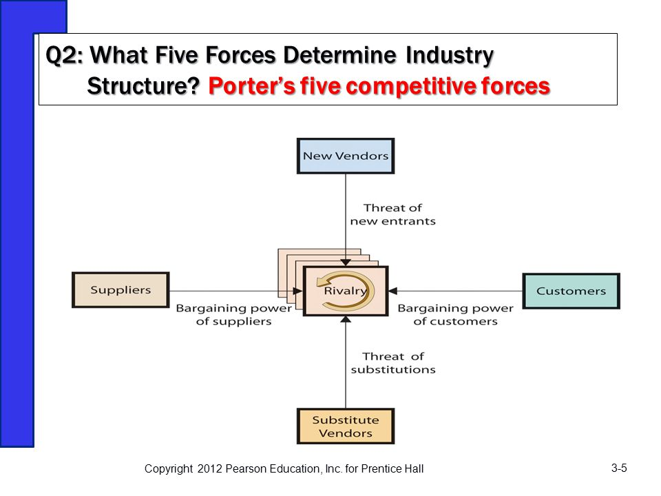 wine industry porters five forces Governments porter's five forces model for alcoholic beverage industry industry rivalry: the top five spirits markets control 59 percent $421 billion in retail sales in.