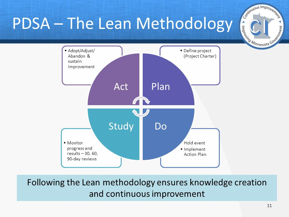 the lean methodology