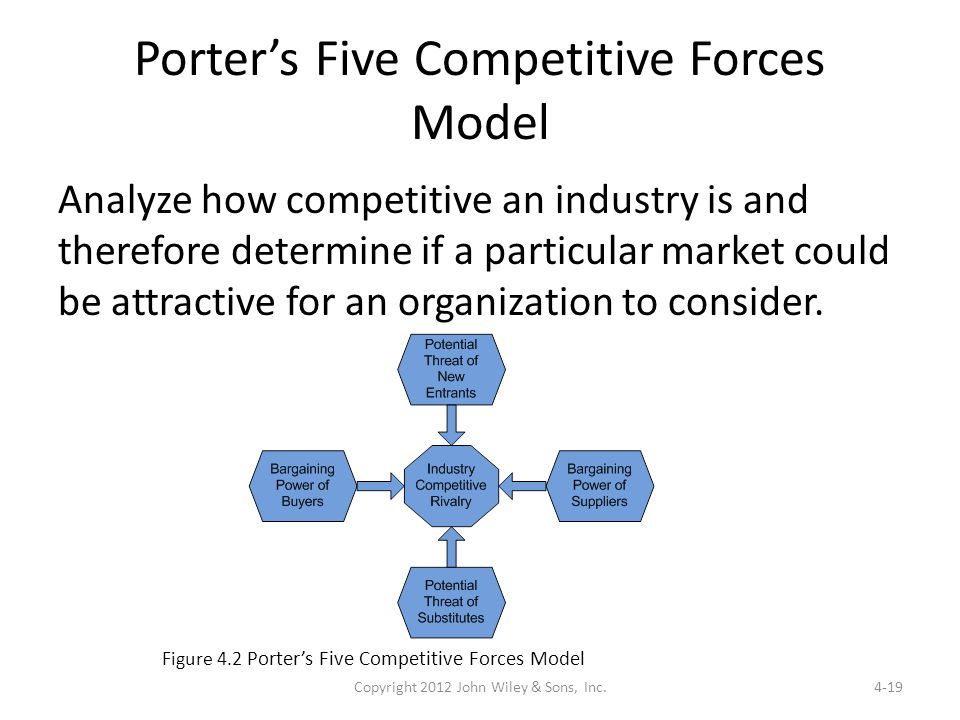 organizational competitive strategies porters five forces model An important force within the porter's five forces model is competitive competitive rivalry | porter's five forces in their origins and strategies.