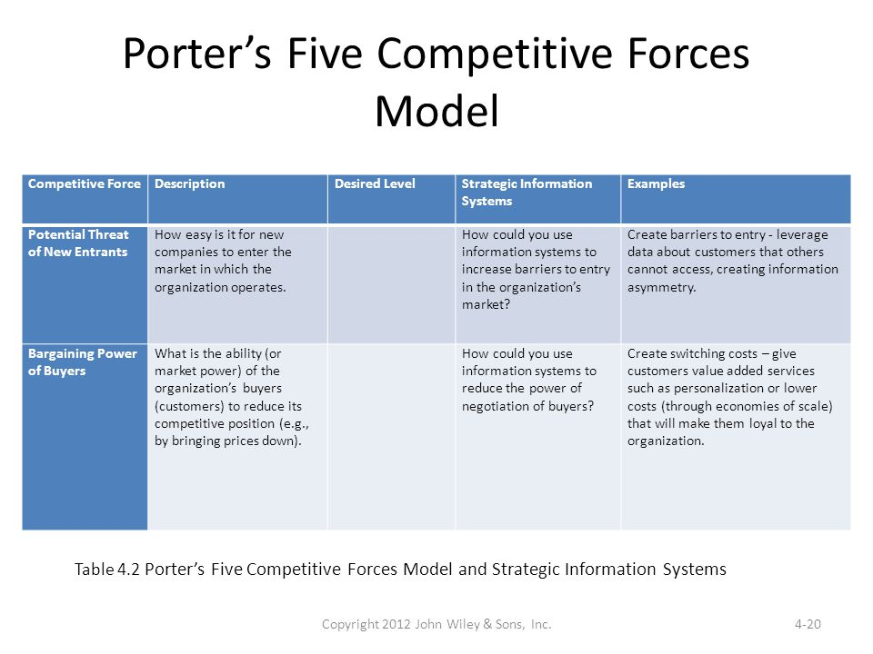 apply porters five forces model to information technology This paper addresses the use of porter's five forces model and how it can  benefit broadway cafe by identifying and analyzing the effect of.