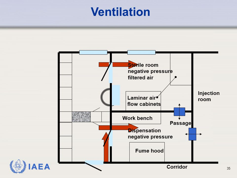Design layout and shielding of medical facilities ppt for Air circulation in a room