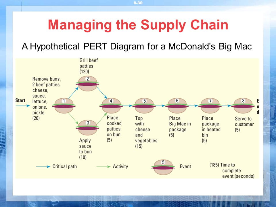 big macs supply chain success The case outlines mcdonald's marketing, growth and supply chain strategies and the adaptations that have made mcdonald a success in india mcdonald international the mcdonald mcdonalds had over 3600 restaurants in asia, with japan accounting for approximately 2500 restaurants demographic analyses of.