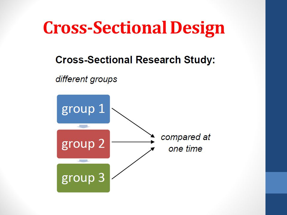 Cross Sectional Research Example Cross Sectional Design