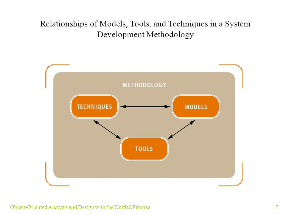 Relationships of Models, Tools, and Techniques in a System Development Methodology