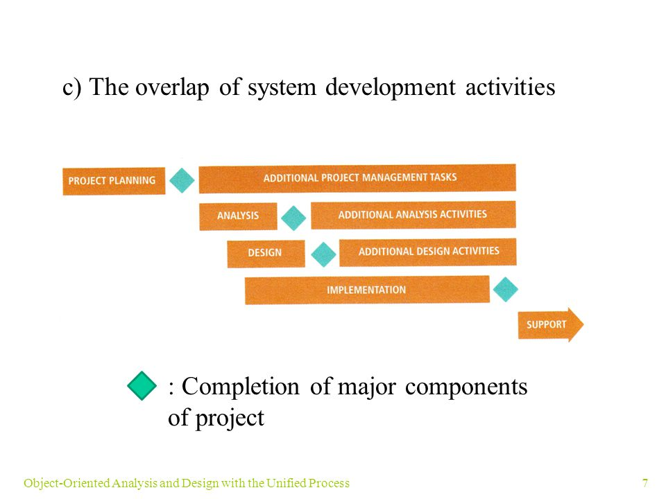 c) The overlap of system development activities