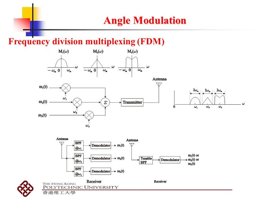 Angle Modulation Frequency division multiplexing (FDM)