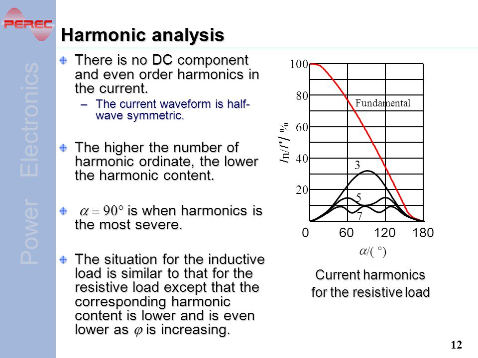 Electronics Power Harmonic analysis