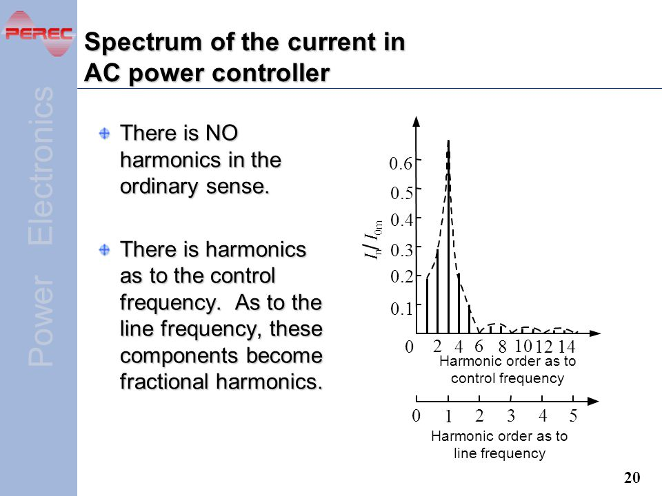 Spectrum of the current in AC power controller