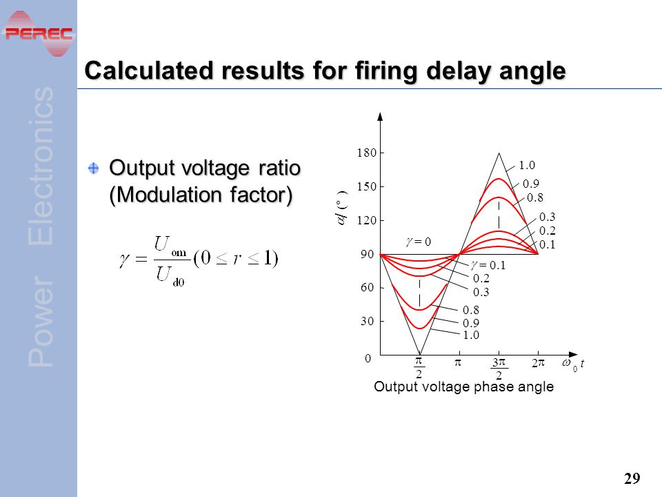 Calculated results for firing delay angle