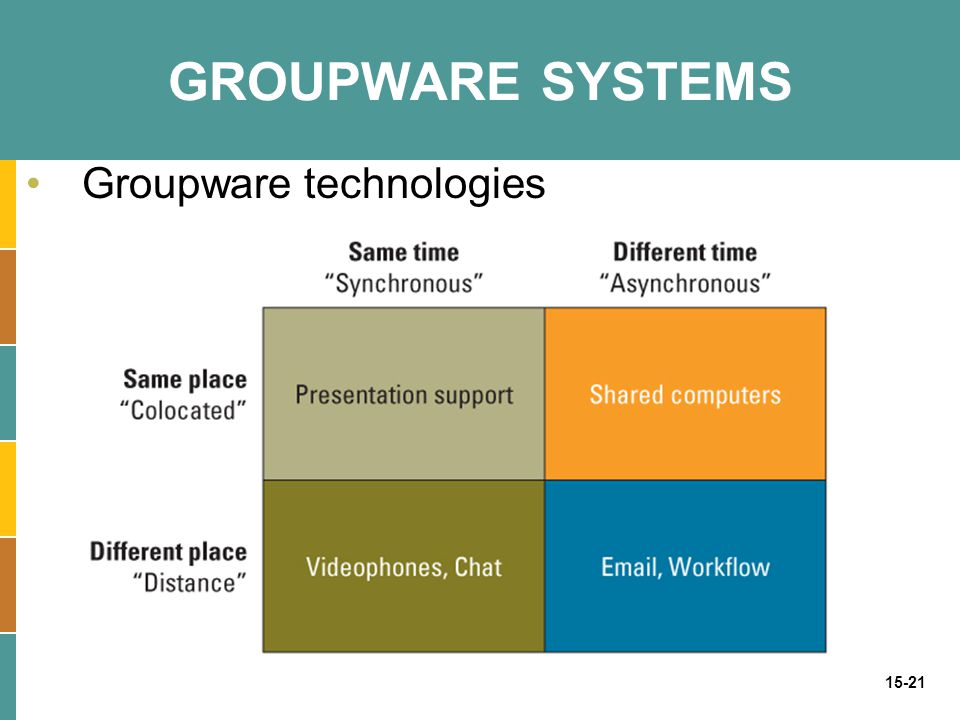 GROUPWARE SYSTEMS Groupware technologies