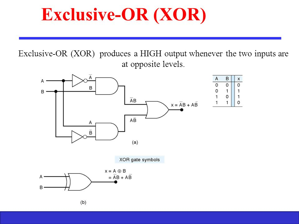 Exclusive-OR (XOR) Exclusive-OR (XOR) produces a HIGH output whenever the two inputs are at opposite levels.