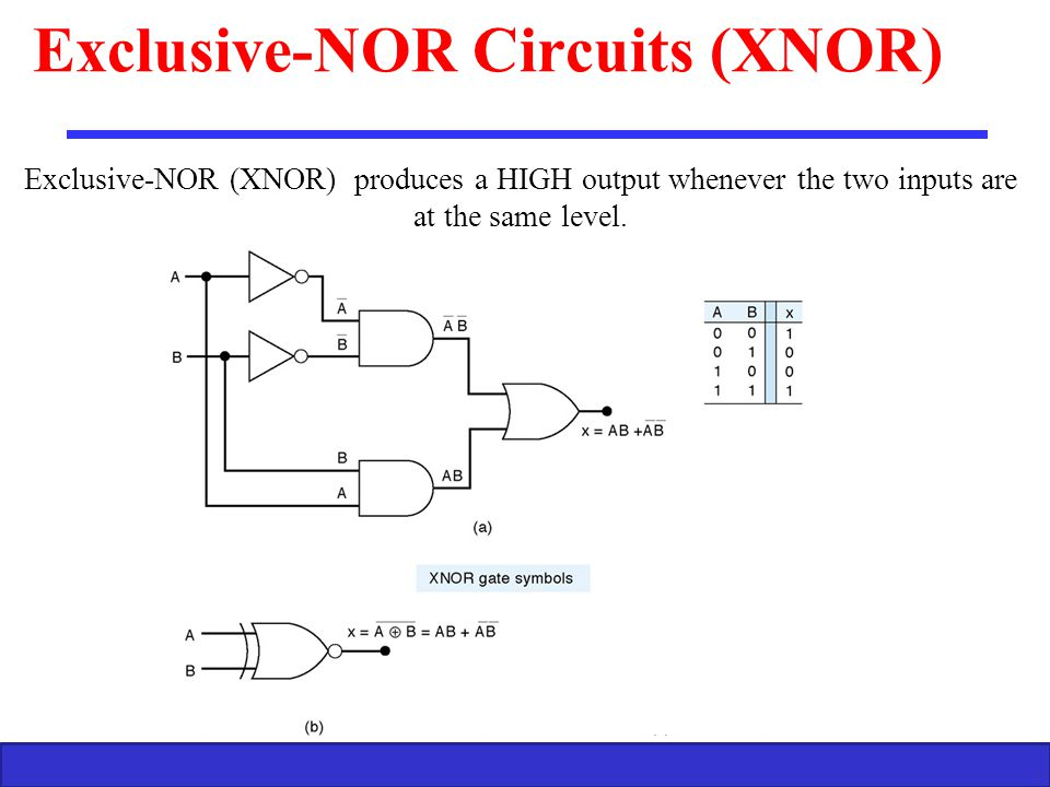 Exclusive-NOR Circuits (XNOR)