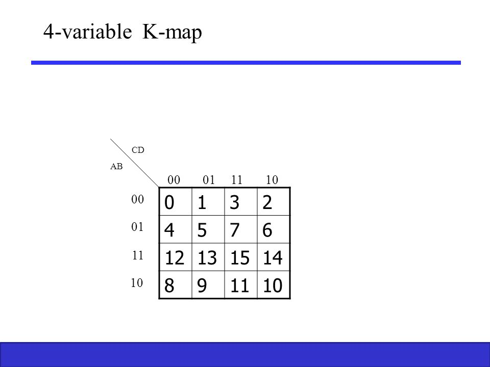 4-variable K-map CD AB