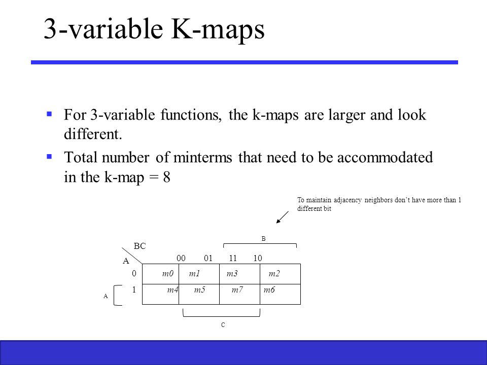 3-variable K-maps For 3-variable functions, the k-maps are larger and look different.