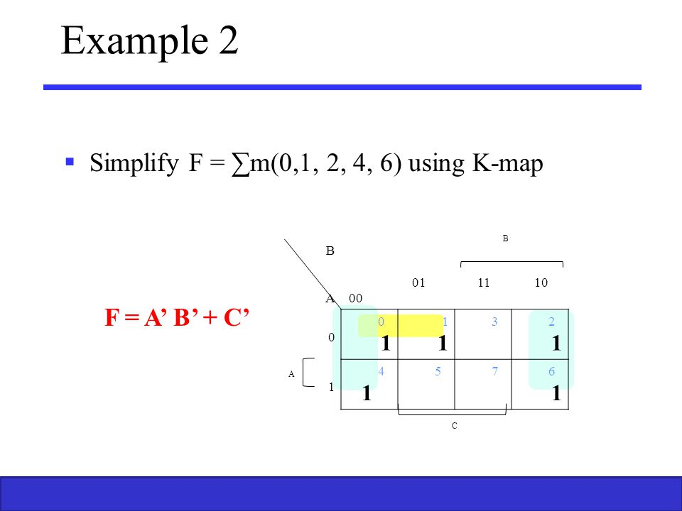 Example 2 F = A' B' + C' Simplify F = ∑m(0,1, 2, 4, 6) using K-map B B