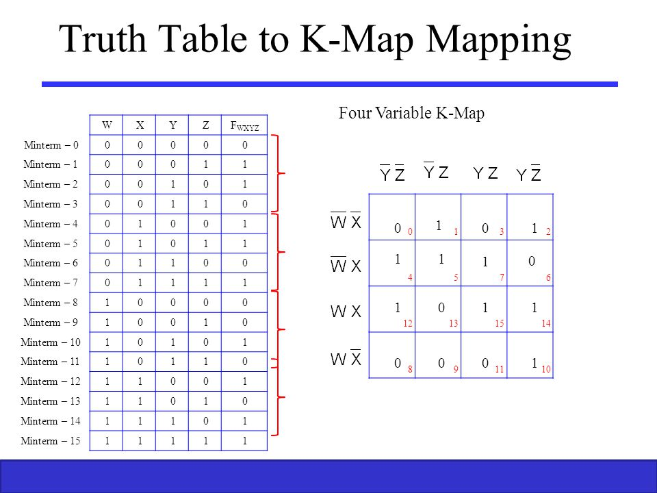 Truth Table to K-Map Mapping