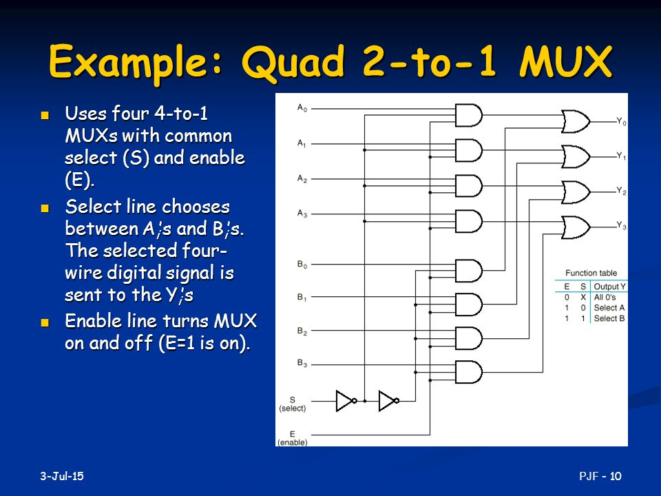 Example: Quad 2-to-1 MUX Uses four 4-to-1 MUXs with common select (S) and enable (E).
