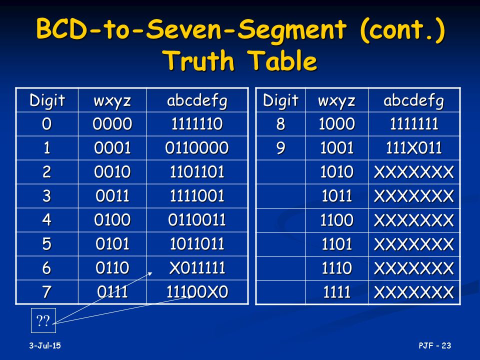 BCD-to-Seven-Segment (cont.) Truth Table