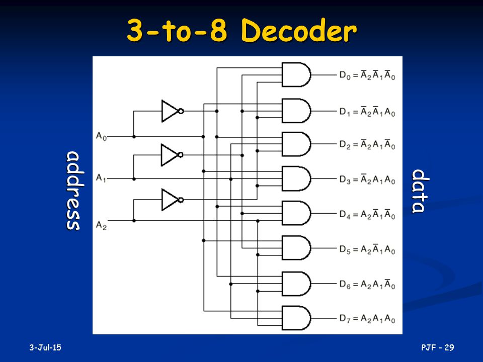 3-to-8 Decoder address data 17-Apr-17