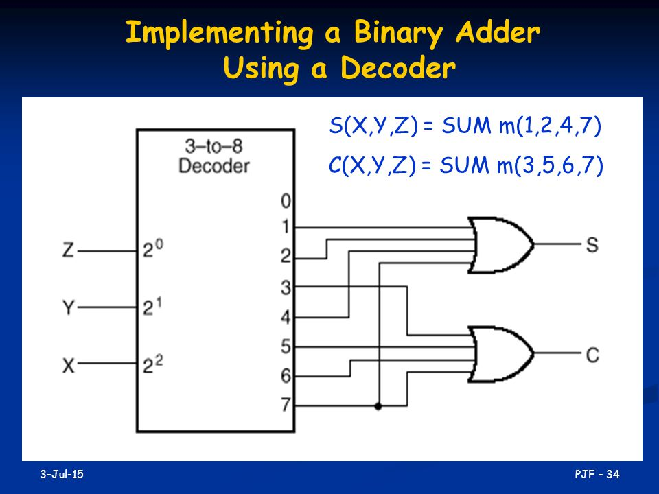 Implementing a Binary Adder Using a Decoder