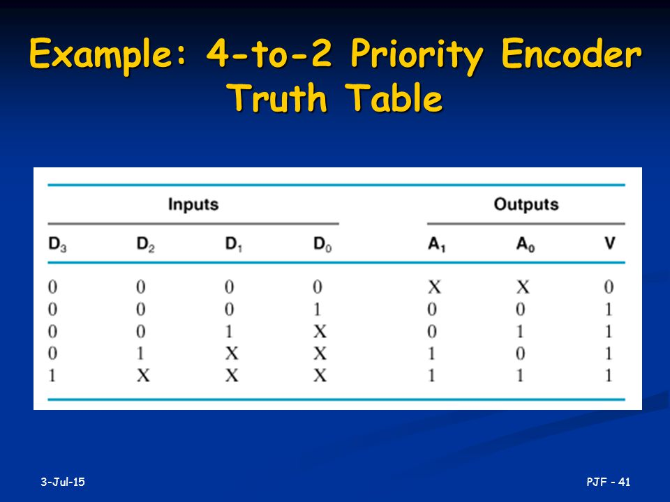 Example: 4-to-2 Priority Encoder Truth Table