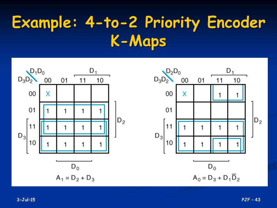 Example: 4-to-2 Priority Encoder K-Maps