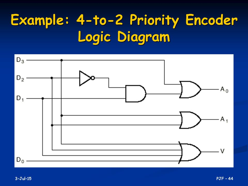 Example: 4-to-2 Priority Encoder Logic Diagram