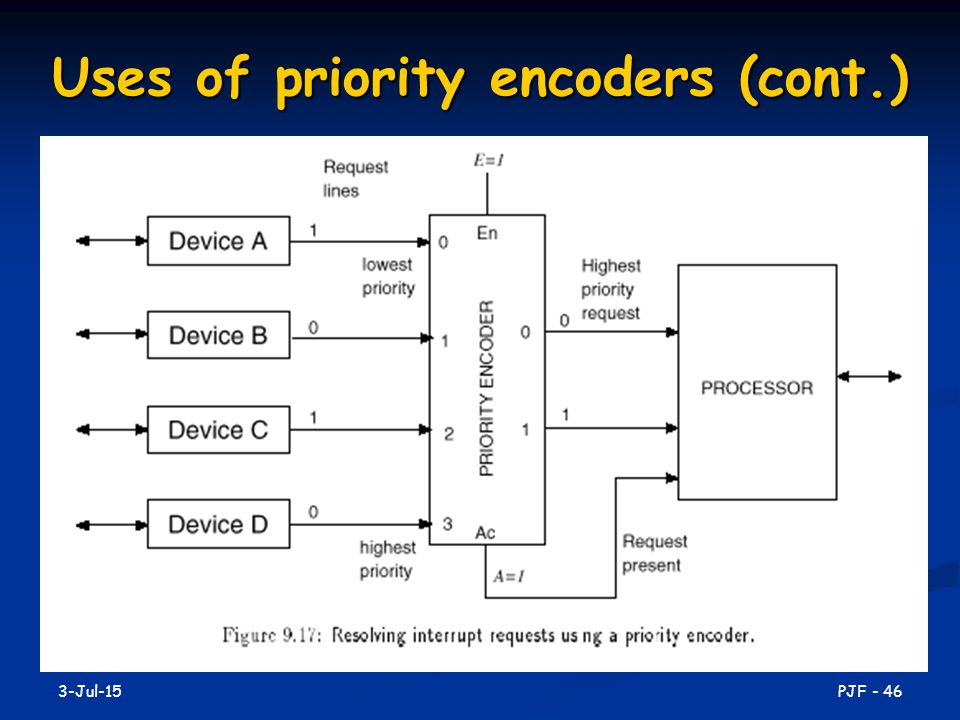 Uses of priority encoders (cont.)