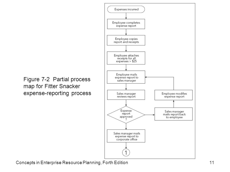 Figure 7-2 Partial process map for Fitter Snacker expense-reporting process