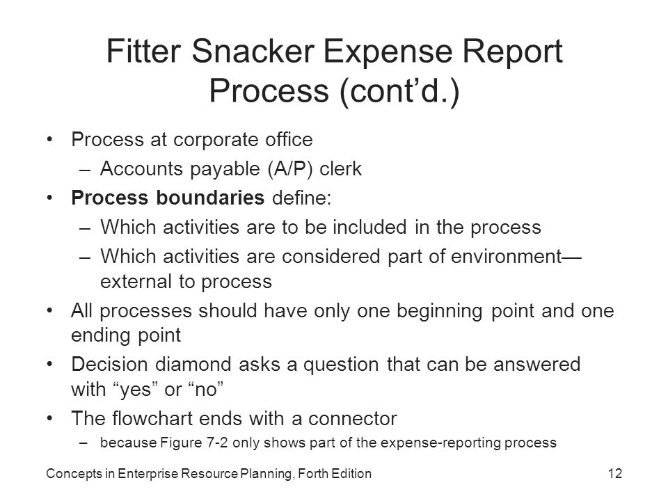 Fitter Snacker Expense Report Process (cont'd.)