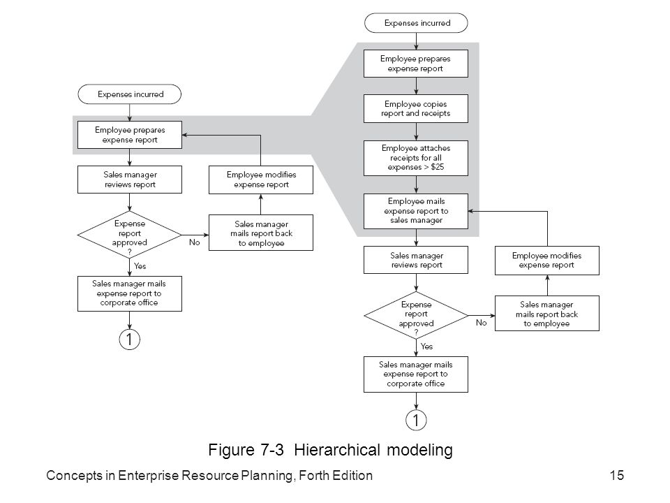Figure 7-3 Hierarchical modeling