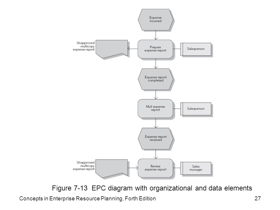 Figure 7-13 EPC diagram with organizational and data elements