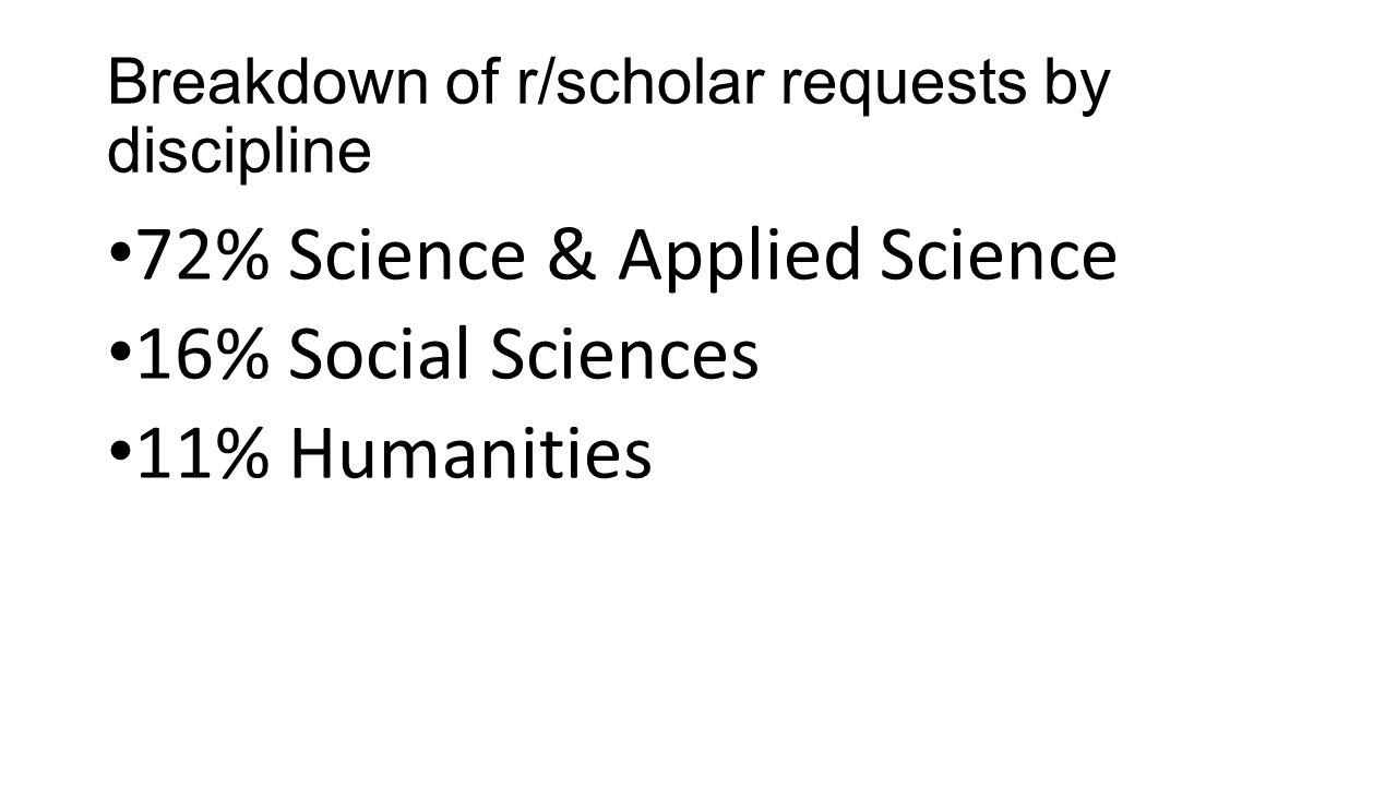 Breakdown of r/scholar requests by discipline