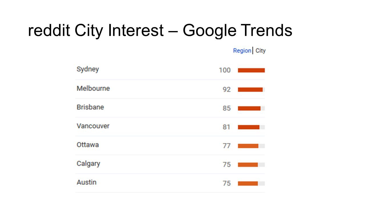 reddit City Interest – Google Trends