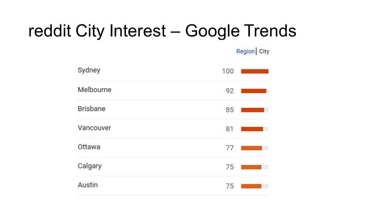 reddit City Interest – Google Trends