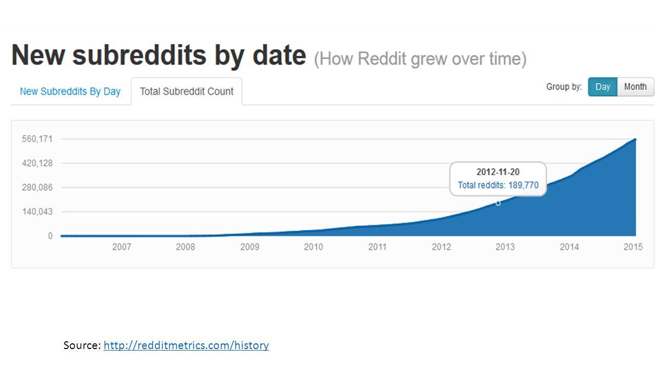Source: http://redditmetrics.com/history